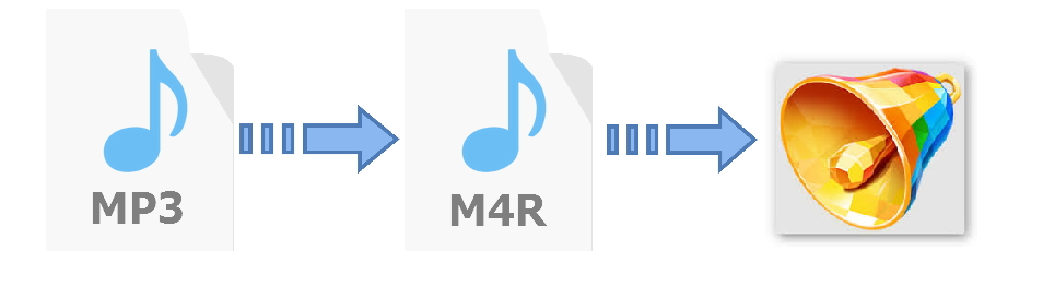 How to convert MP3 to M4R to iPhone