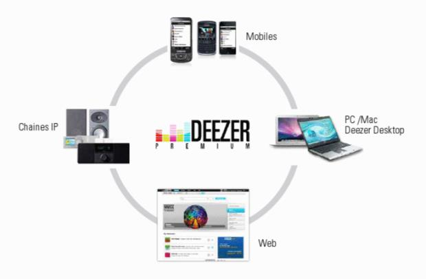 Deezer Vs Tidal,Here is the Complete Comparison